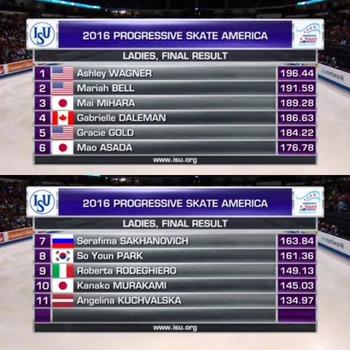 161023 スケートアメリカ女子結果