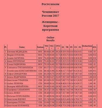 161223 ロシア選手権161221-21