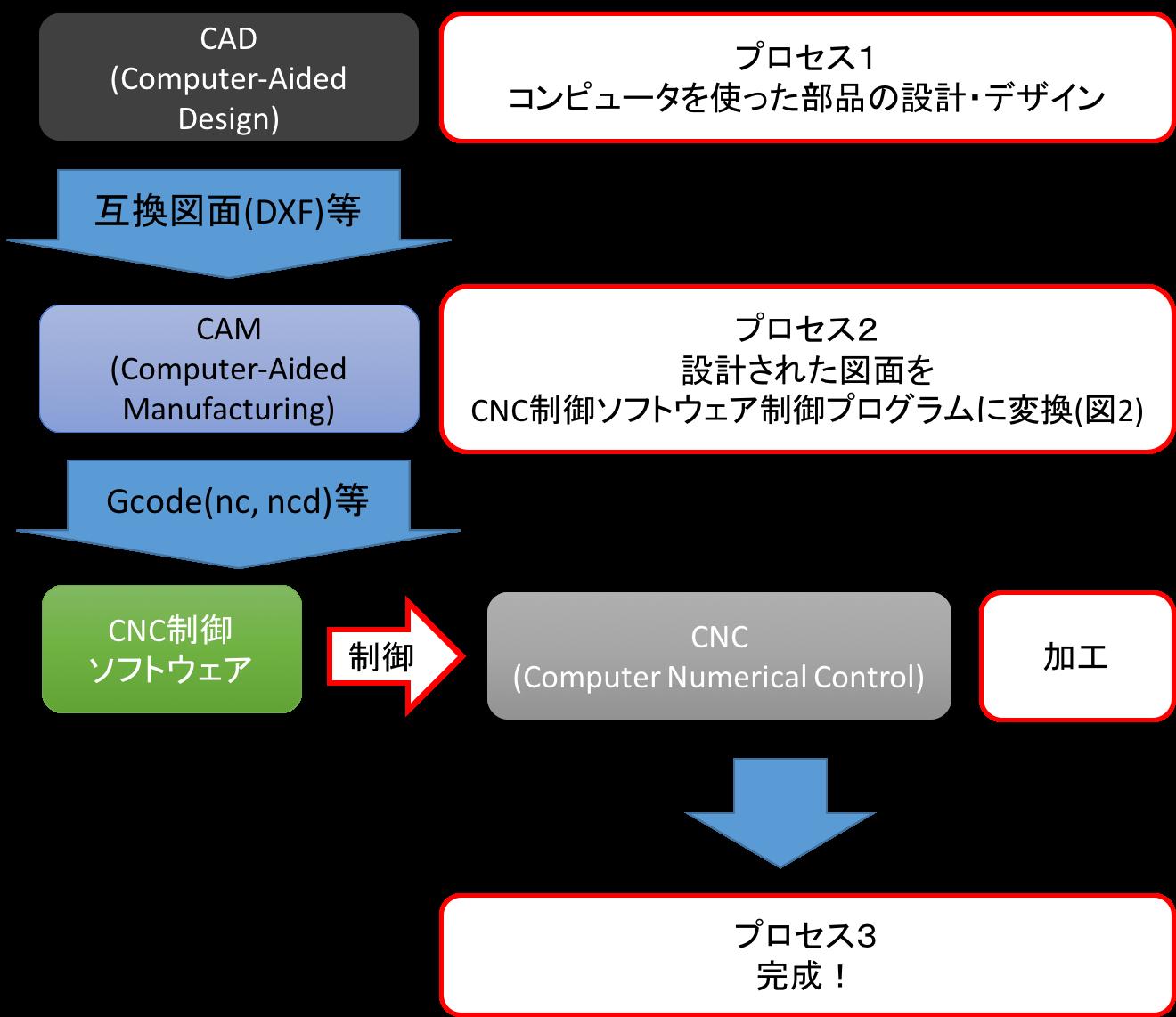 第1回]AutoCAD+Cut2D+USBCNCで時代の波に乗る : Yunit-tech