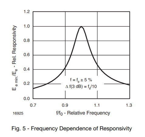 5 - Frequency Dependence of Responsivity