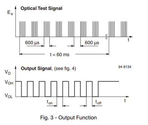 TSSP Output Function