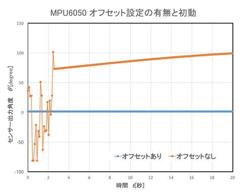 MPU初動