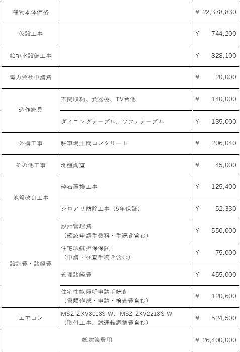総建築費 表