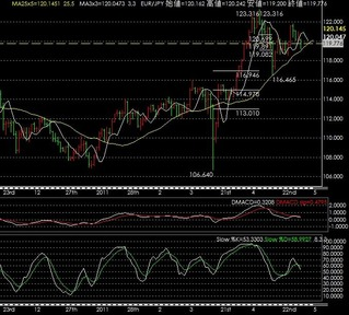 110503 eurjpy day