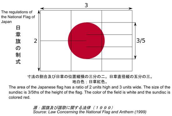 「日本の国旗(日章旗)」のデザインが1999年に変更に関連した画像-04