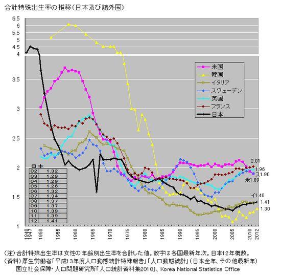 出生率が低いのは、日本人男性が二次元に夢中すぎるからに関連した画像-02