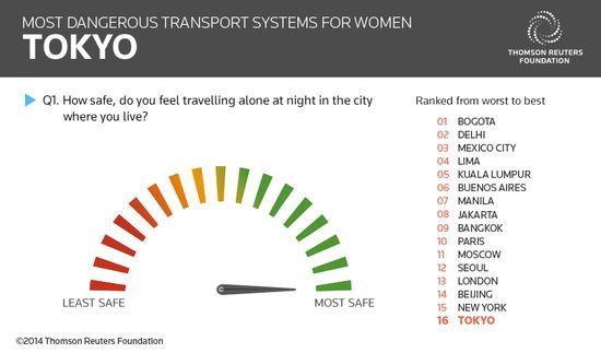 女性にとって最も危険な公共交通機関のある都市に関連した画像-03