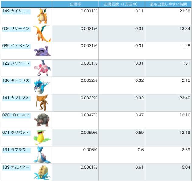 『ポケモンGO』全ポケモンの出現率チャートに関連した画像-02