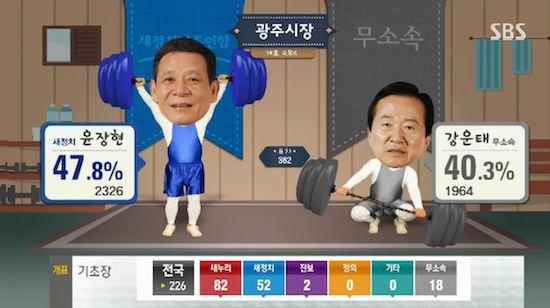 韓国の選挙報道特番に関連した画像-07