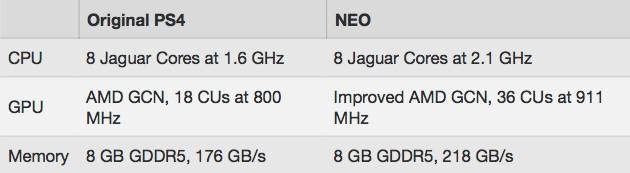 PS4.5のコードネームは「NEO(ネオ)」 に関連した画像-02