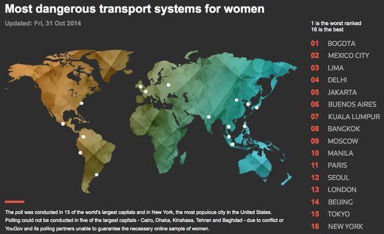 女性にとって最も危険な公共交通機関のある都市に関連した画像-02