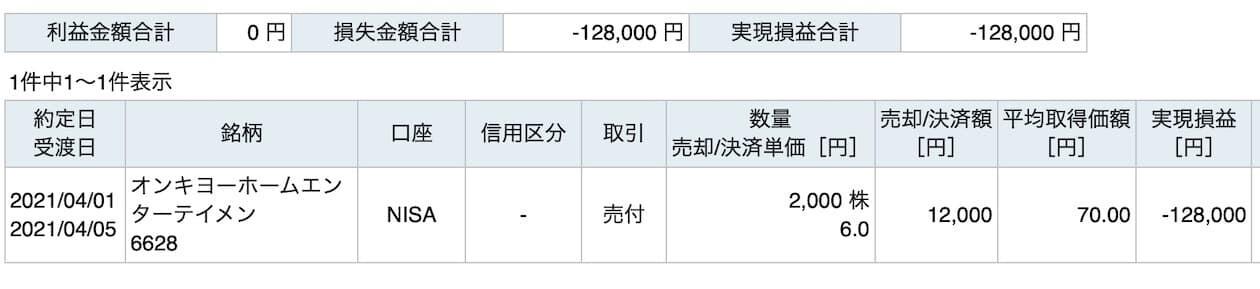 オンキヨー 上場廃止 株