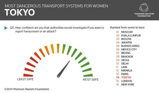 女性にとって最も危険な公共交通機関のある都市に関連した画像-07