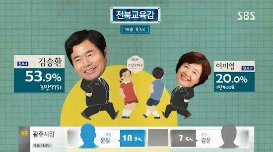 韓国の選挙報道特番に関連した画像-09