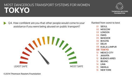 女性にとって最も危険な公共交通機関のある都市に関連した画像-06