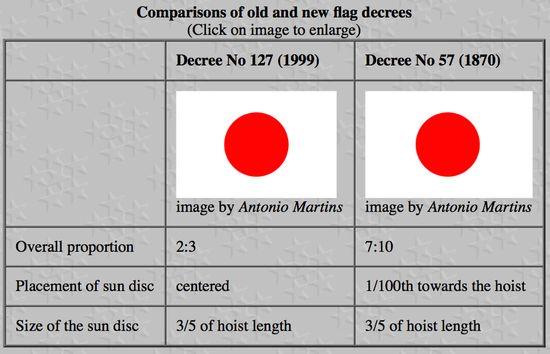 「日本の国旗(日章旗)」のデザインが1999年に変更に関連した画像-03