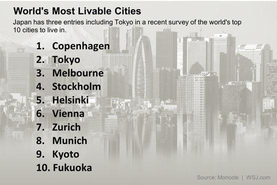 最も住みやすい都市に関連した画像-02