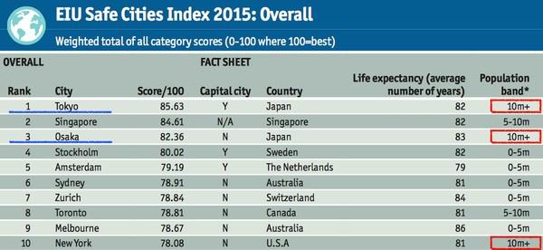 世界で最も安全な都市ランキングに関連した画像-04