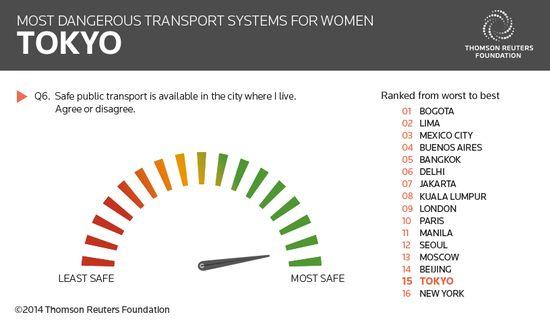 女性にとって最も危険な公共交通機関のある都市に関連した画像-08