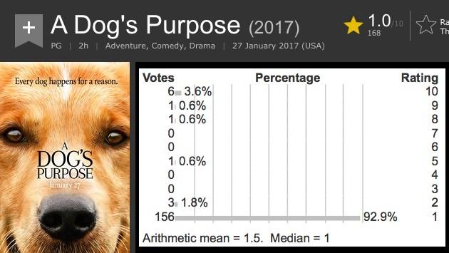 A Dog's Purpose(野良犬トビーの愛すべき転生)に関連した画像-04