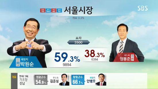 韓国の選挙報道特番に関連した画像-03