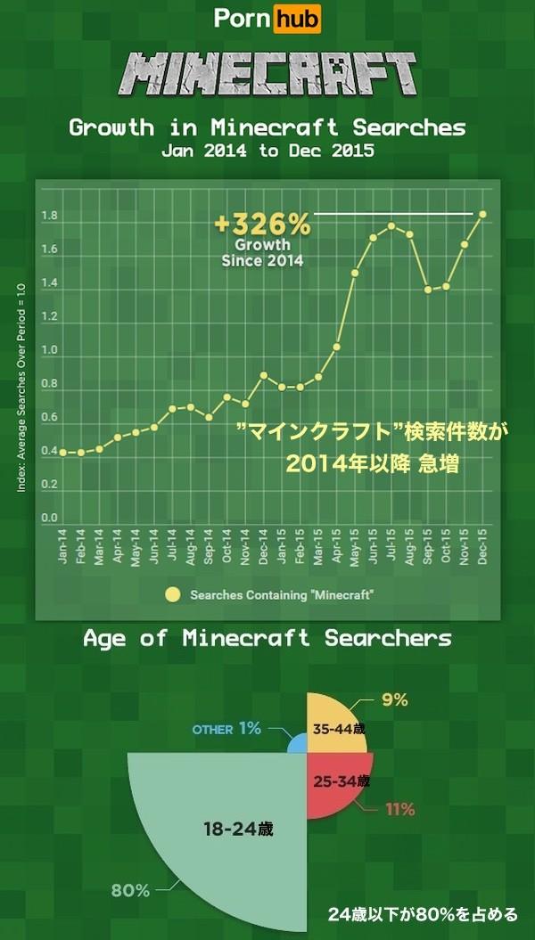 アダルトサイトで『マインクラフト』と検索する若者が激増に関連した画像-02
