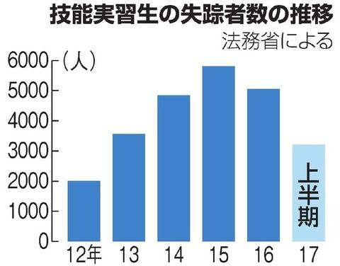外国人実習生の失踪急増、半年で3千人超 賃金に不満か