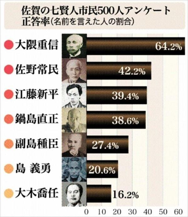 【肥前】佐賀の七賢人、「一人も知らぬ」が25%。佐賀市アンケート
