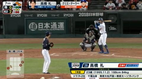 【日米野球】日テレのアナ「高橋雄平、プロ2年目です」【高橋礼】