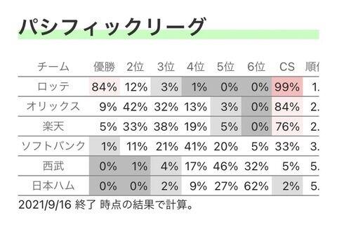 【悲報】千葉ロッテマリーンズが優勝する確率84%ww