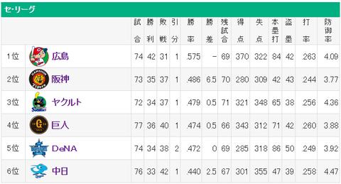 【悲報】首位巨人と最下位ヤクルトが5試合差に