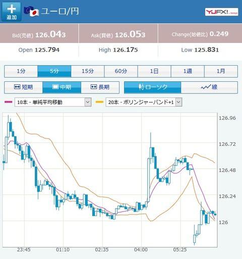 ショーター歓喜!ユロ円、大きく円高に窓を開ける!