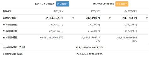 ビットコイン、天井知らずに上昇中!1BTC23万円突破!