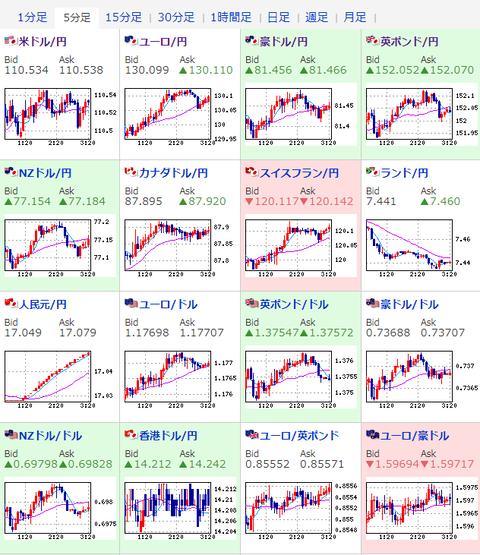【相場】原油は再び1バレル72ドル台乗せ 株価、ドル円ともに堅調
