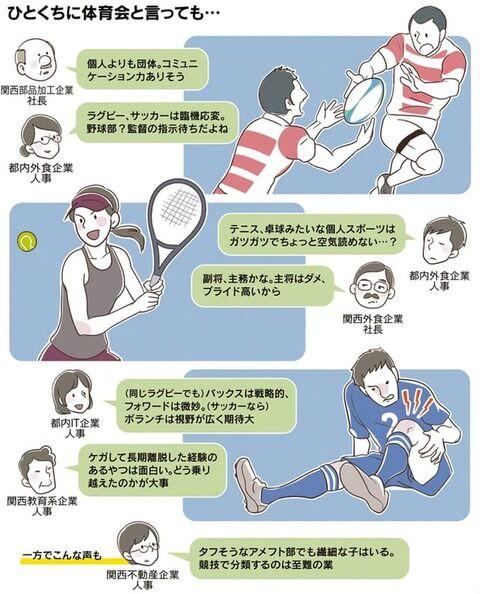 日本の就活の実態 「主将はダメ。プライド高いから」