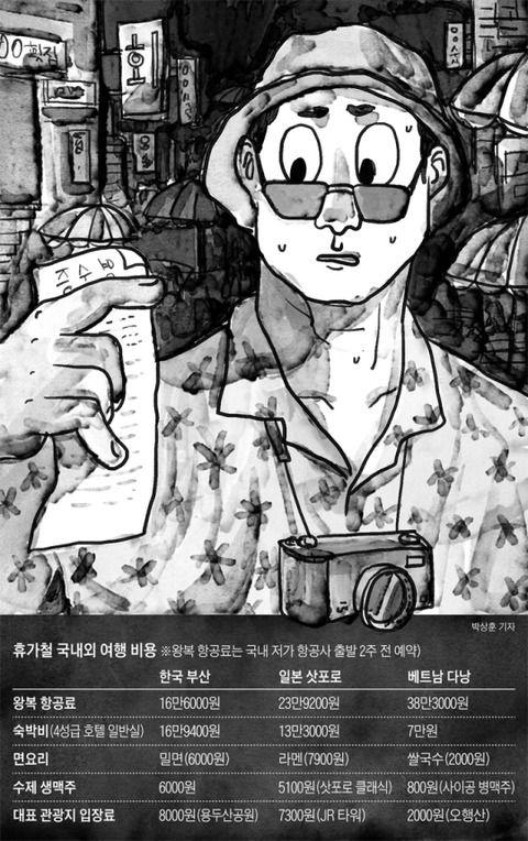 【韓国の反応】釜山17万ウォン、札幌13万ウォン…休暇で海外に行く理由があった