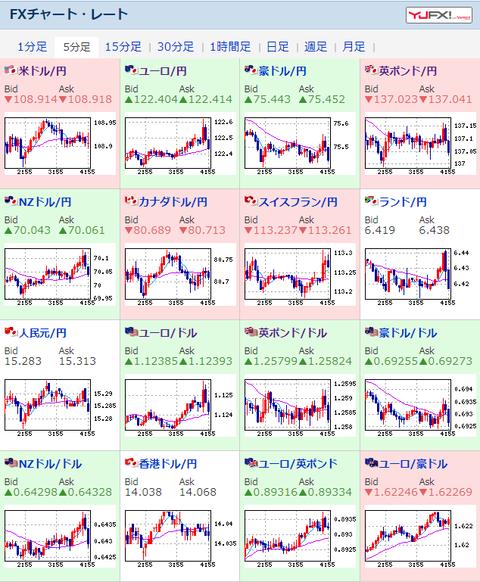【為替相場】株価は大幅上昇、通貨も円安気味でリスクオンムード続く 原油・金は安い