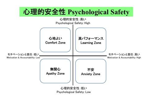 Psycological-safety