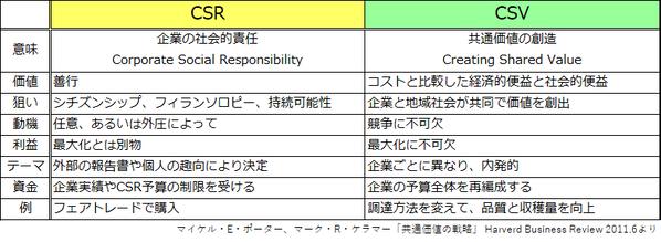 CSR_CSV