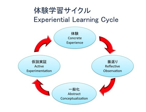experiencial-learning