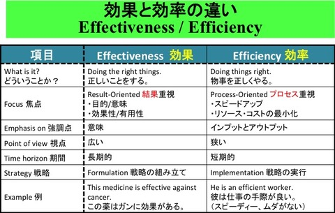effective-efficiency