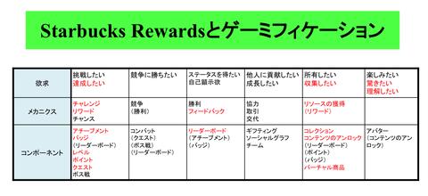 rewards-gamification