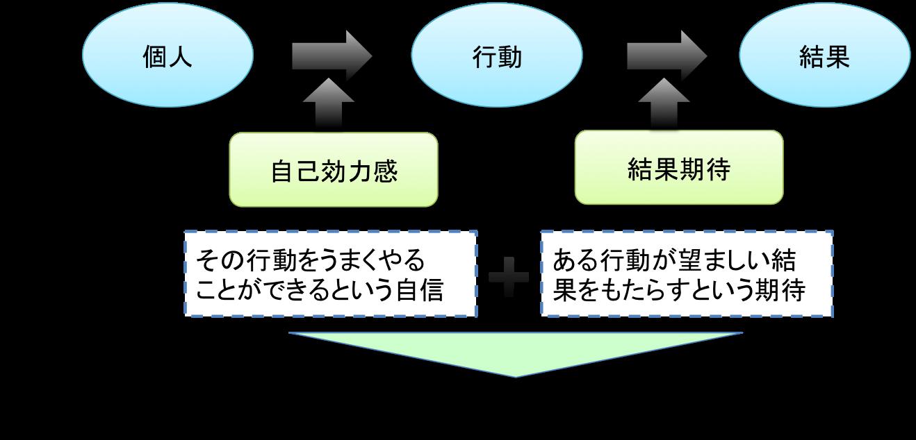 自己効力感 - JapaneseClass.jp