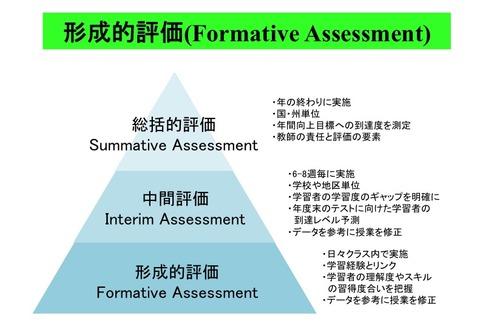 fomtive-assessment