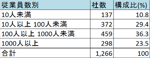 日系企業3