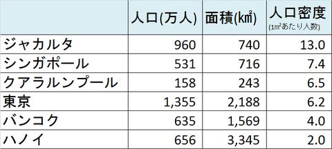人口密度データ