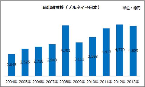 輸出額推移(ブルネイ→日本)