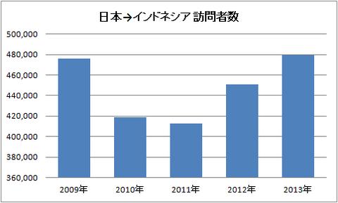 日本→インドネシア 訪問者数