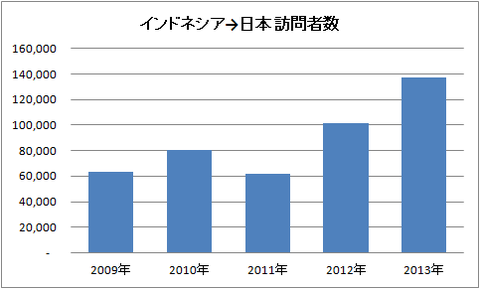 インドネシア→日本 訪問者数