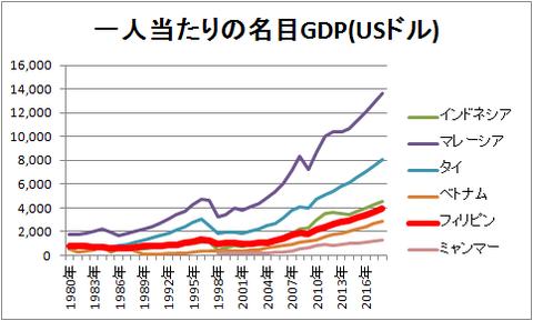 一人当たりの名目GDP(USドル)の推移
